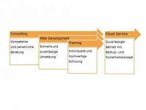 Leistungen der VCAT Consulting GmbH